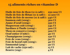 aliment riche en vitamine d