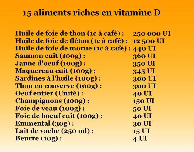 aliment riche en vitamine d